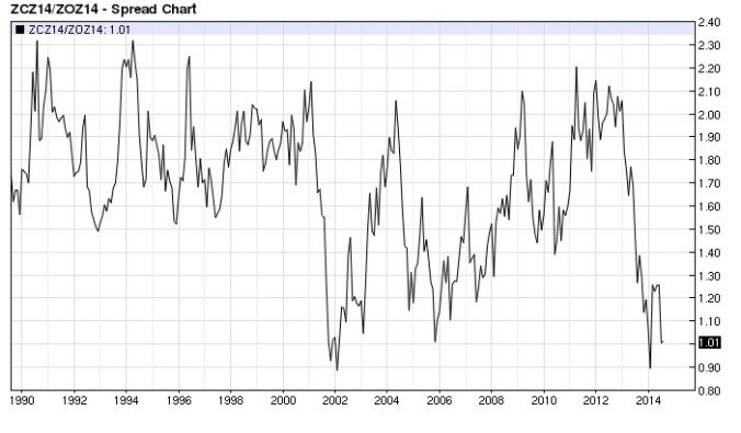 Corn Oats Ratio Monthly