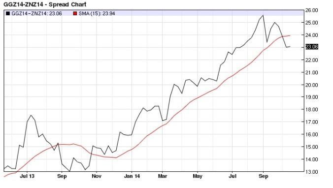 Euro Bund T-note Spread Weekly