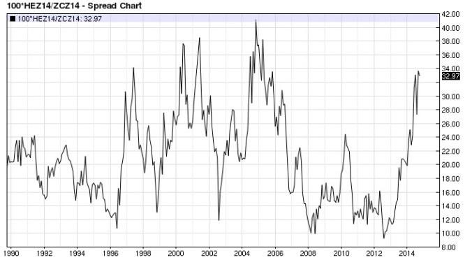 Lean Hog Corn ratio monthly