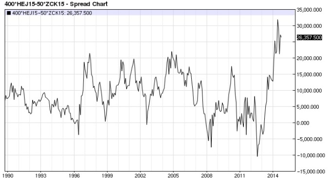 Lean Hog Corn spread monthly