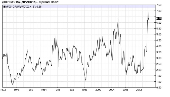 Feeders Corn ratio monthly (continuous)