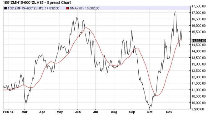 March Soy Meal Bean Oil spread (with 20-day MA) daily