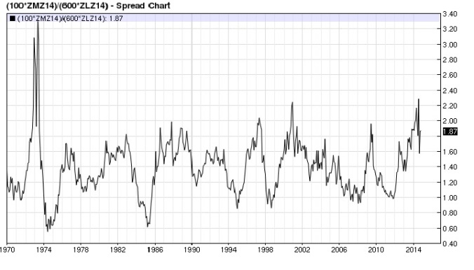Soy Meal Bean Oil ratio monthly