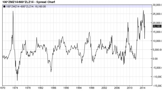 Soy Meal Bean Oil spread monthly