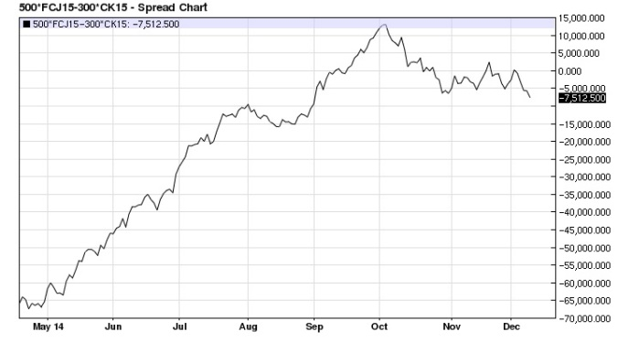 April Feeders May Corn (x6) spread daily