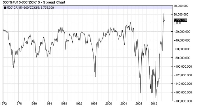 Feeders Corn (x6) spread monthly (continuous)