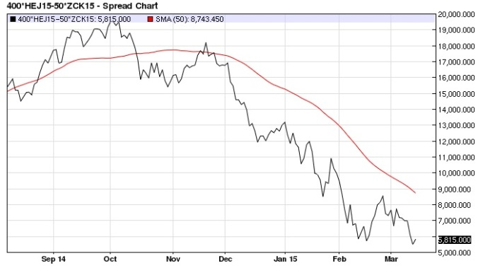 April Hog May Corn spread daily