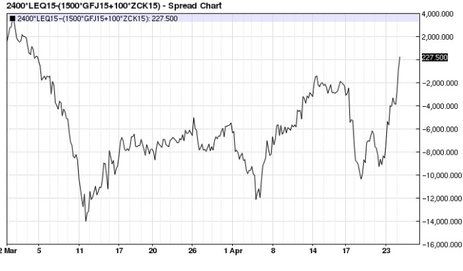 Aug-April-May 2015 Cattle Crush spread hourly