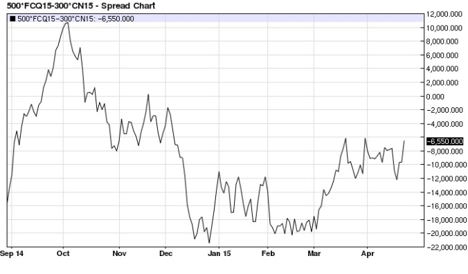 August Feeders July Corn (x6) spread daily