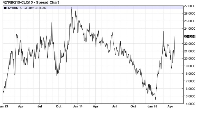 August Gasoline Crude Oil spread daily