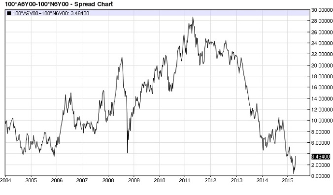 Australian Dollar New Zealand Dollar spread weekly