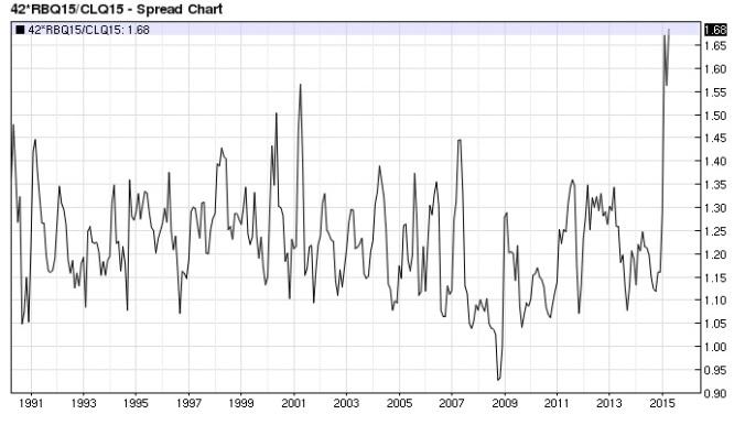 Gasoline Crude Oil ratio monthly