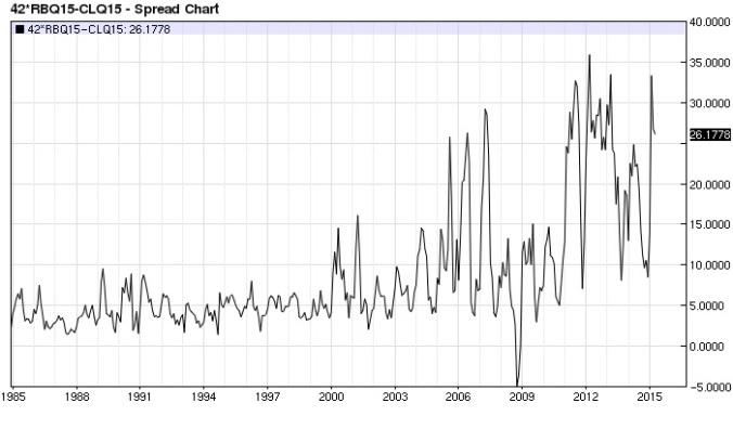 Gasoline Crude Oil spread monthly