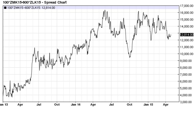 May Soy Meal Bean Oil spread daily