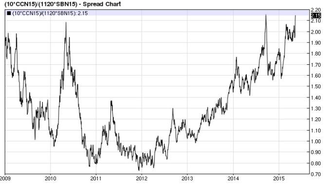 Cocoa Sugar ratio daily