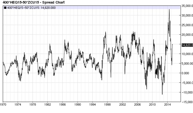 Hog Corn spread weekly