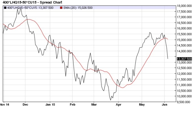 August Lean Hog September Corn spread (20-day MA) daily