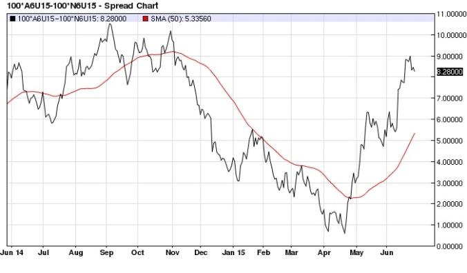 Australian Dollar New Zealand Dollar spread (continuous) daily