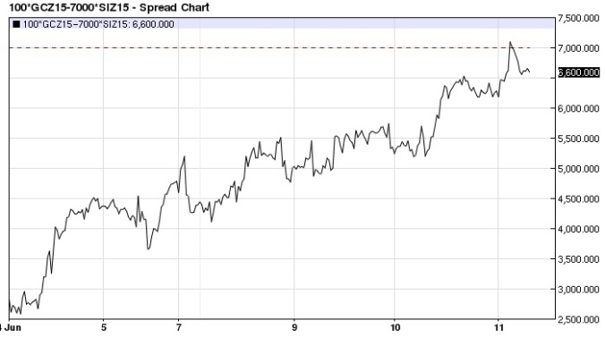 December Gold Silver (7,000 oz.) spread 20-minute