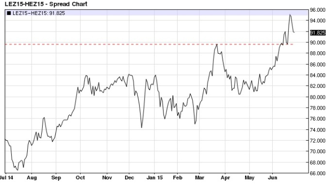 December Live Cattle Lean Hog spread daily