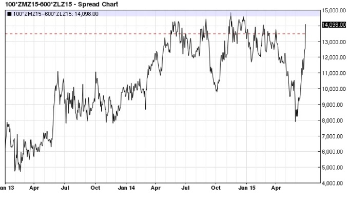 December Soy Meal Bean Oil spread daily