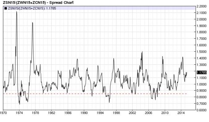 Grain Basket ratio nearest-futures monthly