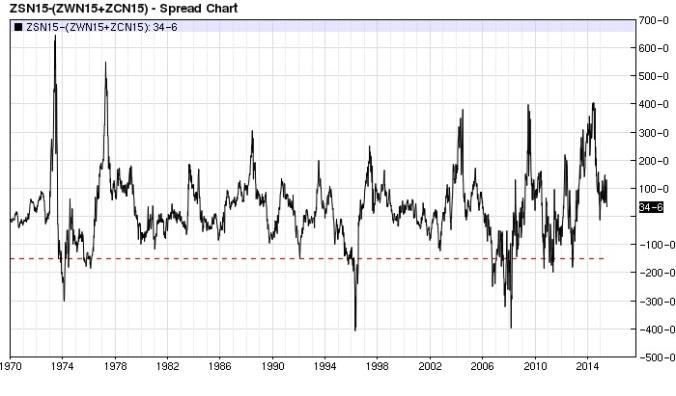 Grain Basket spread nearest-futures weekly