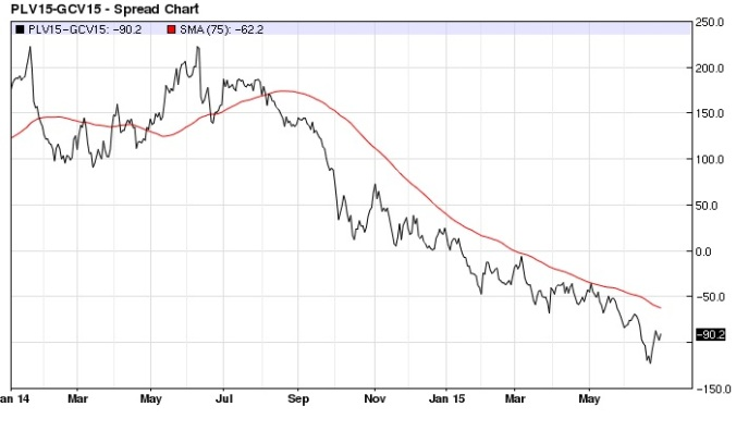 Platinum Gold spread nearest-futures daily (75-day MA)