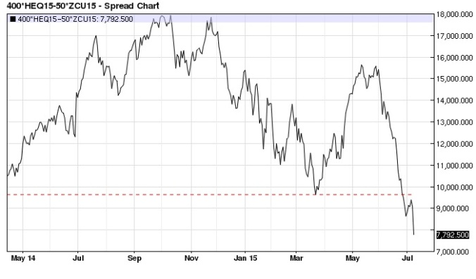 August Lean Hog September Corn spread daily