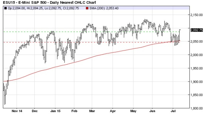 E-mini S&P 500 Daily