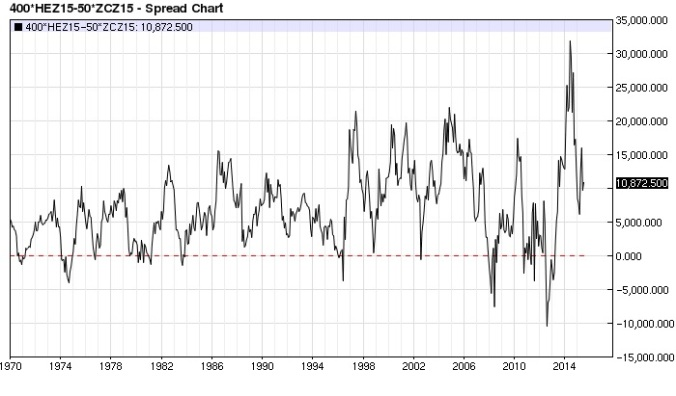 Hog Corn spread monthly