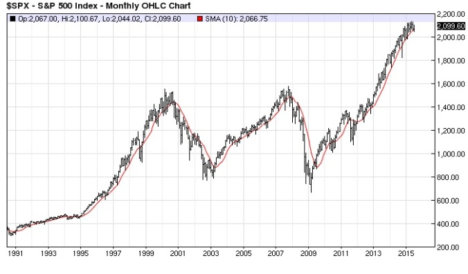 S&P 500 (cash) Monthly