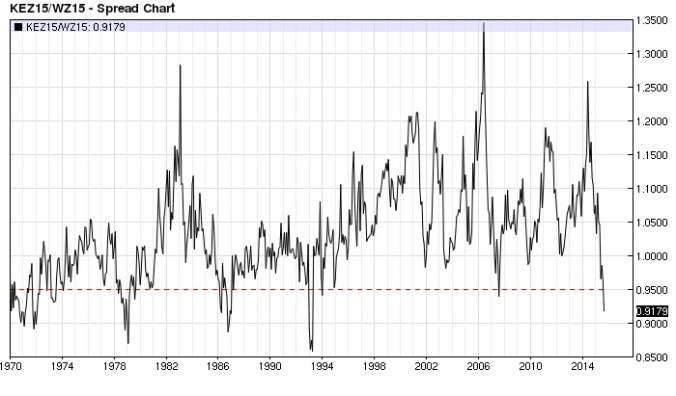 KC Wheat Chicago Wheat ratio monthly