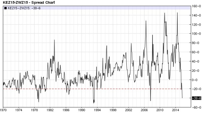 KC Wheat Chicago Wheat spread monthly