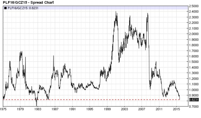 Platinum Gold ratio weekly