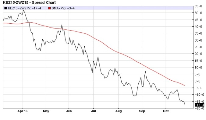 December KC Wheat Chicago Wheat spread daily (75-day MA)
