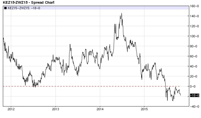 KC Wheat Chicago Wheat spread (nearest-futures) daily