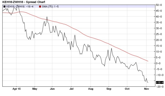 March 2016 KC Wheat Chicago Wheat spread daily (75-day MA)