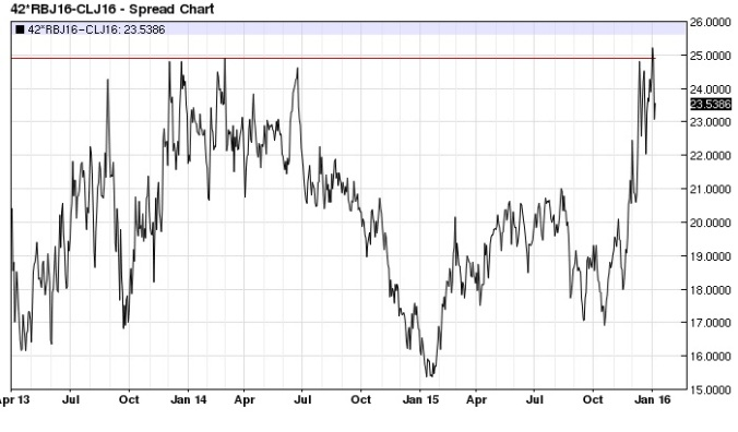April RBOB Gasoline Crude Oil spread daily