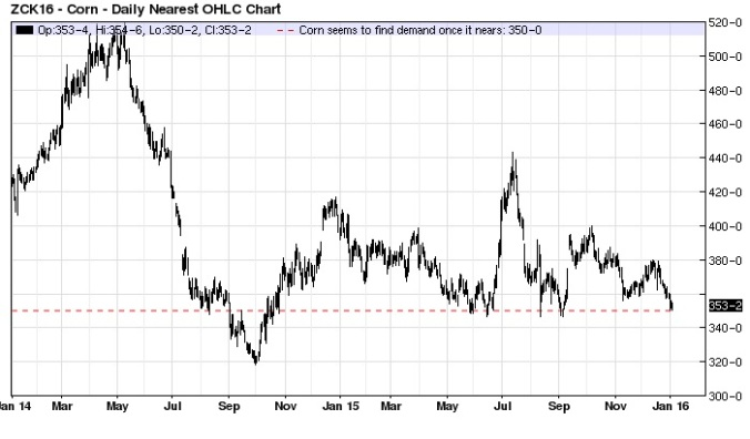 Corn (nearest-futures) daily