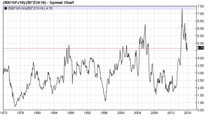 Feeder Corn ratio (nearest-futures) monthly