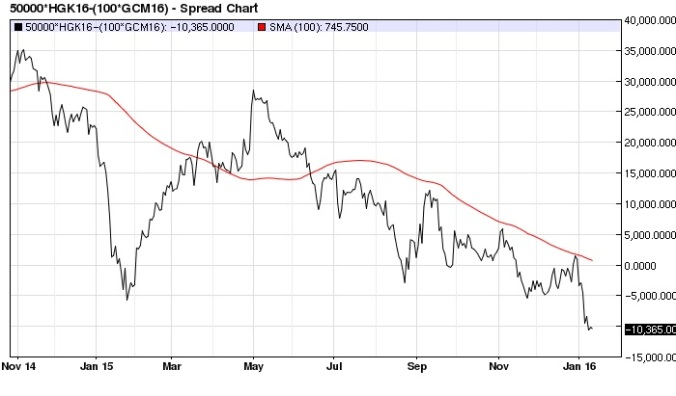 May-June Copper (x2) Gold spread daily with 100-day MA