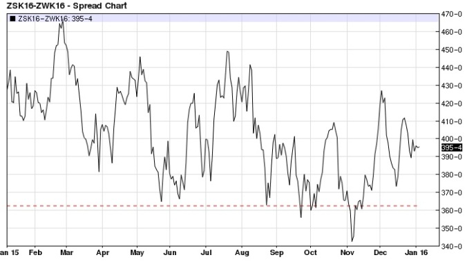 May Soybean Wheat spread daily