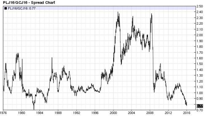 Platinum Gold ratio (nearest-futures) weekly