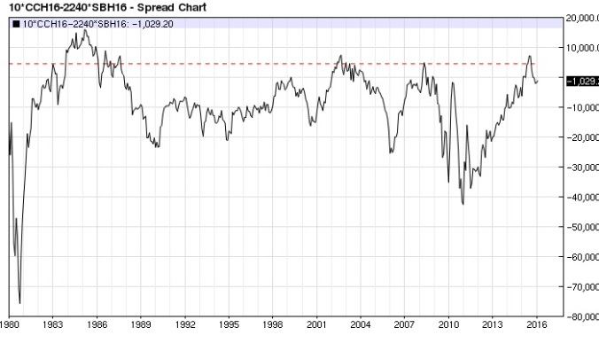 Cocoa Sugar (x2) spread (nearest-futures) monthly