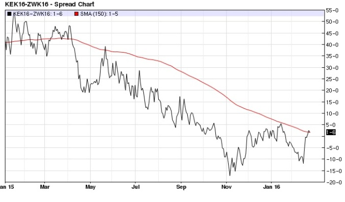 May KC wheat CBOT wheat spread daily (200-day MA)