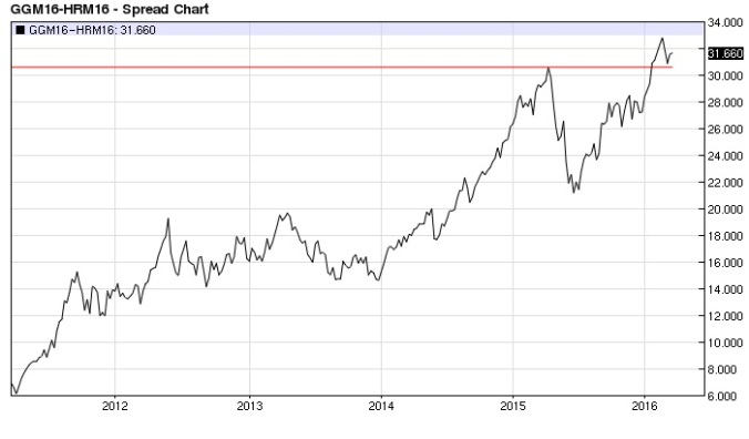 Bund BOBL spread (nearest-futures) weekly