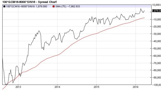 Gold (100 oz.) Silver (8,000 oz.) spread (75-bar MA) weekly