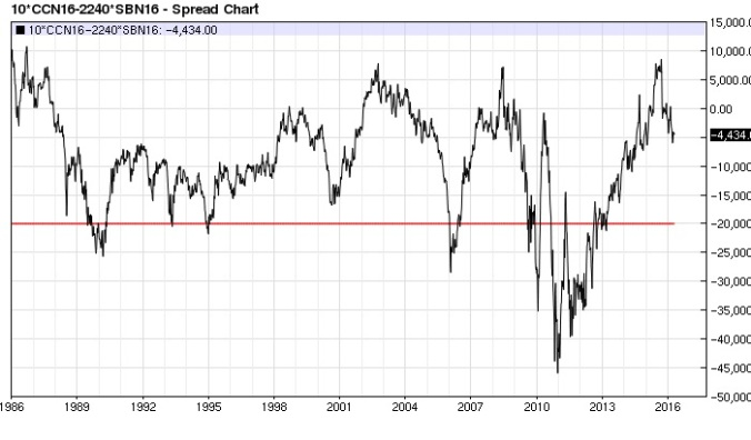 Cocoa Sugar (x2) spread (nearest-futures) weekly