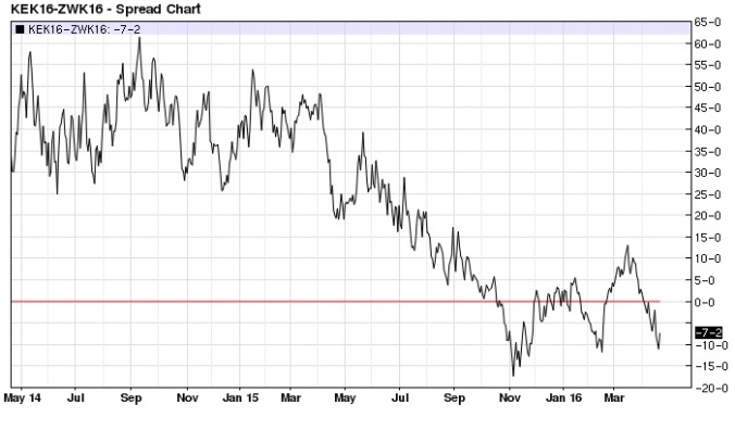 May Kansas City Chicago Wheat spread daily